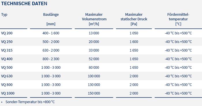 pic_table_tangential-fans_v-q-200-1000_LTG_de
