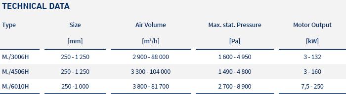pic_table_centrifugal fans_vsr m..h_LTG_en