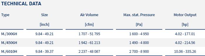 pic_table_centrifugal fans_vsr m..h_LTG_us