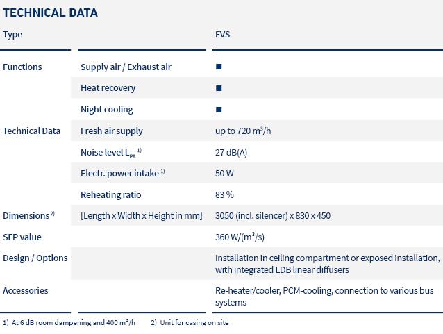 pic_table_decentralized units_FVS_LTG_en