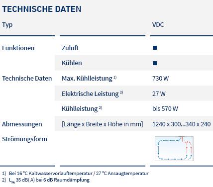 pic_table_fan coil units_VDC_LTG_de