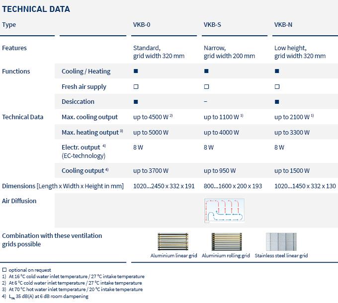 pic_table_fan coil units_VKB_LTG_en