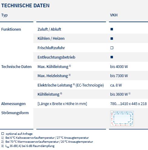 pic_table_fan coil units_VKH_LTG_de
