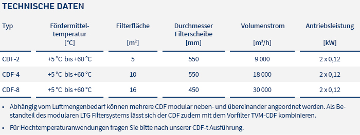 pic_table_filters_cdf_LTG_de