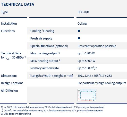 pic_table_induction units ceiling_HFG_LTG_en