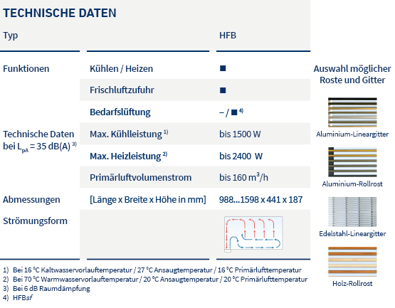 pic_table_induction units_HFB_LTG_de