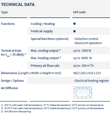 pic_table_induction units_HFF_LTG_en