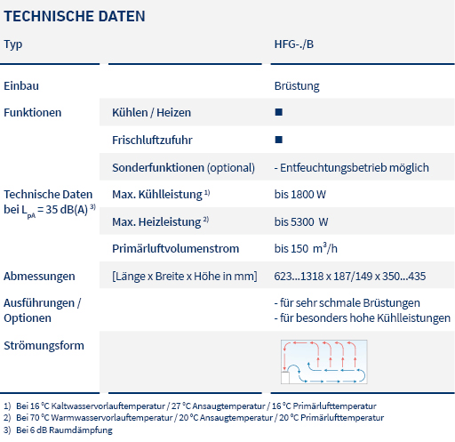 pic_table_induction units_HFG sill_LTG_de