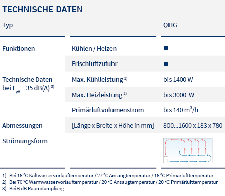 pic_table_induction units_QHG_LTG_de