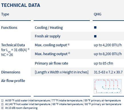 pic_table_induction units_QHG_LTG_us