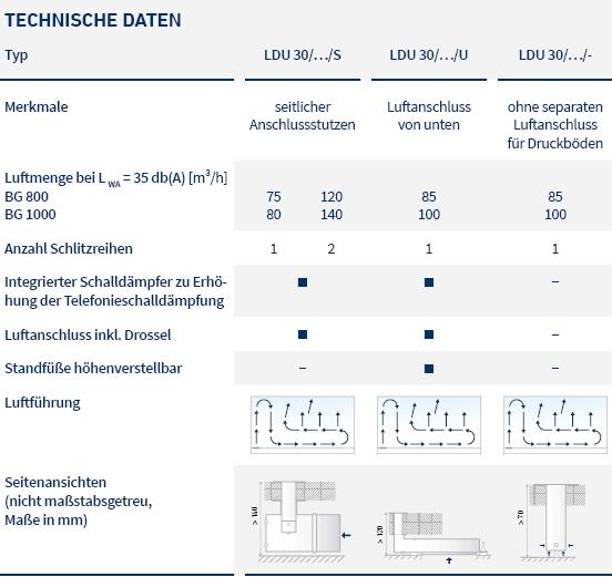 pic_table_linear diffusers_LDU_LTG_de