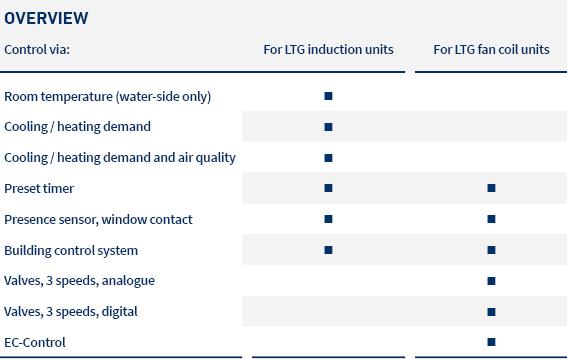 pic_table_overview_regulation_LTG_en