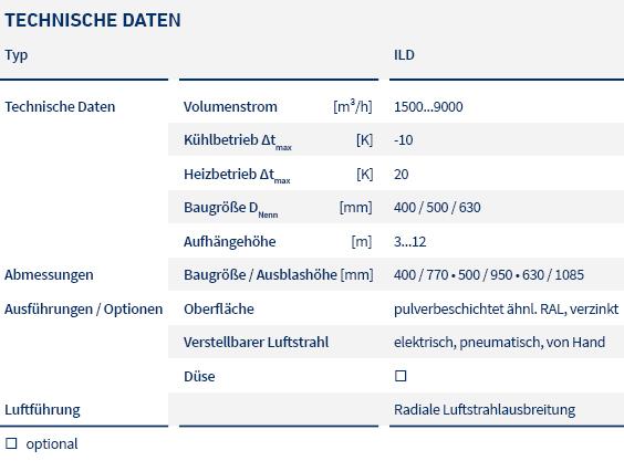 pic_table_special-diffusers_ILD_LTG_de