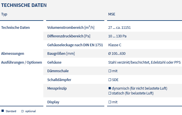 pic_table_flow rate meters_MSE_LTG_de