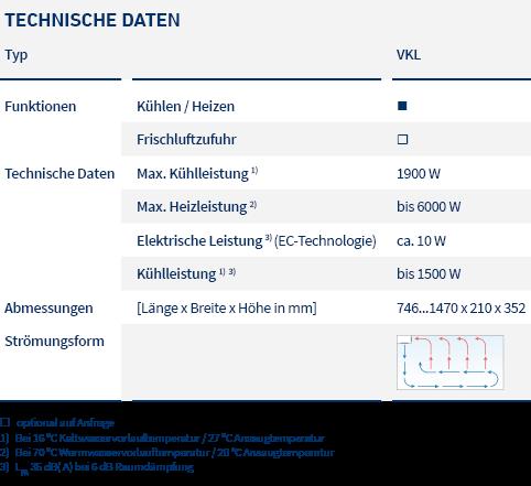 pic_table_fan coil units_VKL_LTG_de