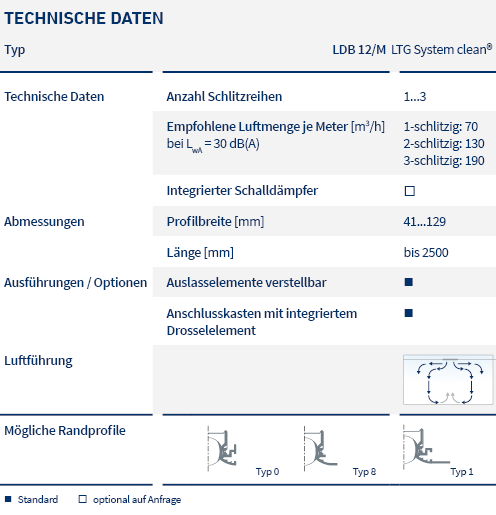 pic_table_diffusers-for special-applications_LDB-12-M_LTG_de