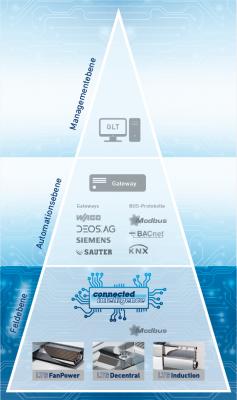 Aufbau dezentrale Regeltechnik Connected Intelligence von LTG