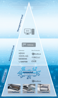 pic_innovation_connectedintelligence-pyramide_LTG_eng_500x710_300