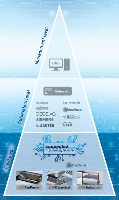 pic_innovation_connectedintelligence-pyramide_LTG_usa_500x710_300