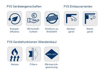 Dezentrales Schullüftungsgerät FVS-600 Eco2School Wandeinbau